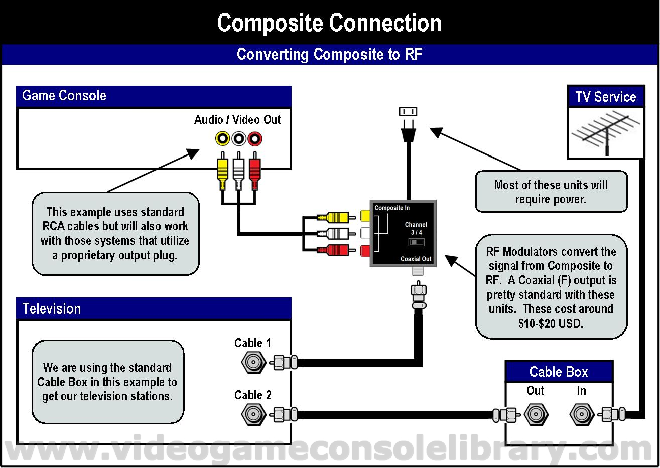 tools connecting your game systems video game console library in the following diagrams we included the method to convert your composite connection to rf in the event that you have a television that does not support