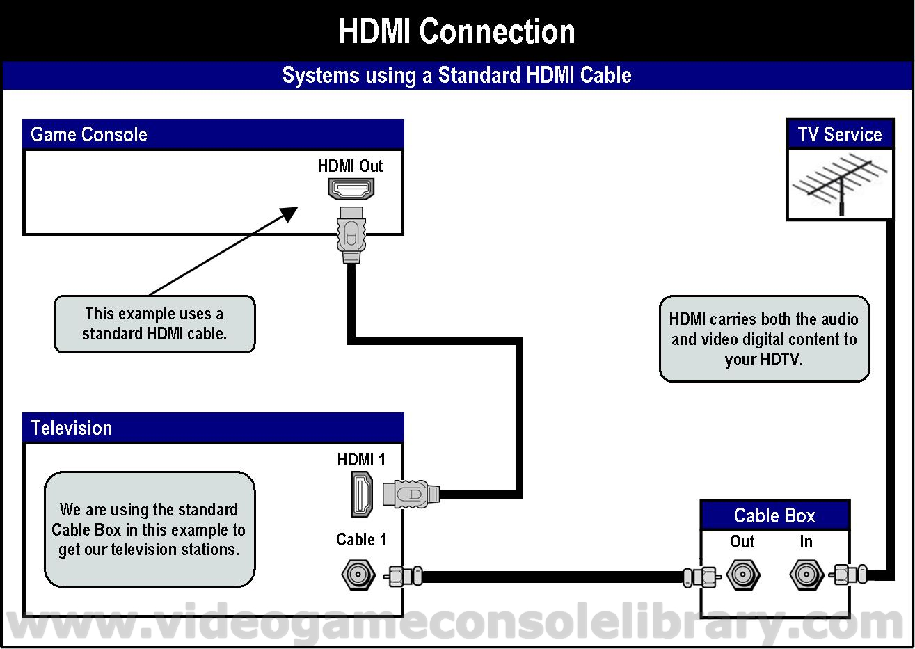Tools Connecting Your Game Systems Video Console Library. In Most Of These Systems You Have To Identify Via The Console's Setup Menu Audio Source Either Hdmi Or Spdif Cable That Provides This Optical. Wiring. Hdmi Home Theatre System Schematic At Scoala.co