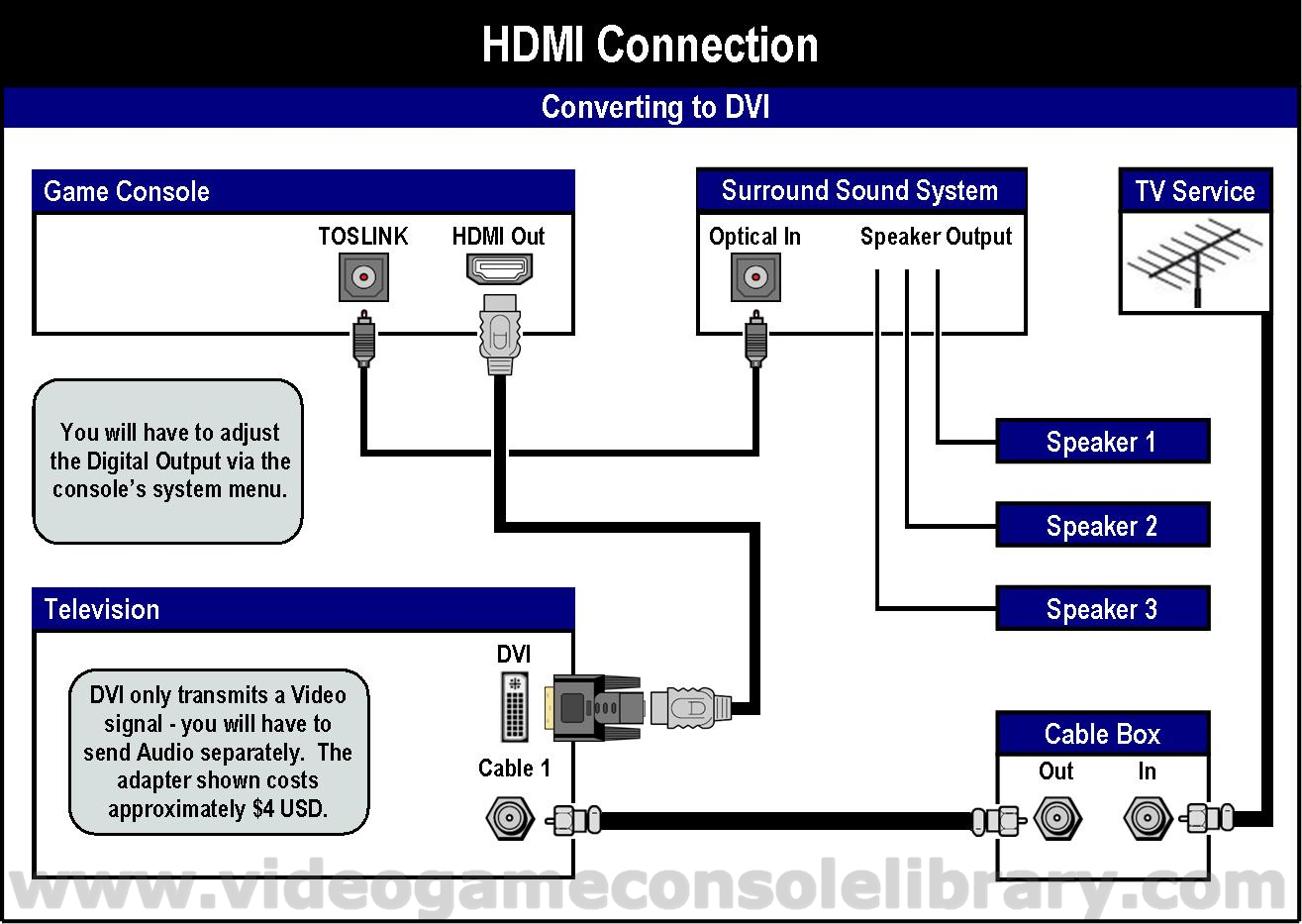 In Home Entertainment System Diagram Of Xbox One Modern Design Theater Tv Cable Box Wiring Tools Connecting Your Game Systems Video Console Library Rh Videogameconsolelibrary Com Software