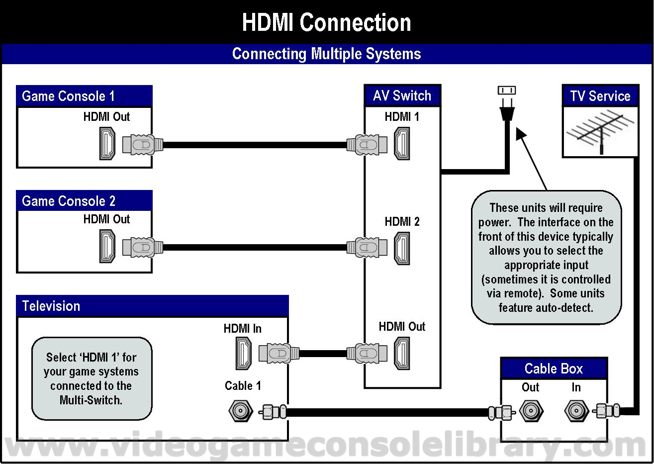 Tools Connecting Your Game Systems Video Console Library Electric Circuit Diagram Games In Most Of These You Have To Identify Via The Consoles Set Up Menu Audio Source Either Hdmi Or S Pdif Cable That Provides This Optical