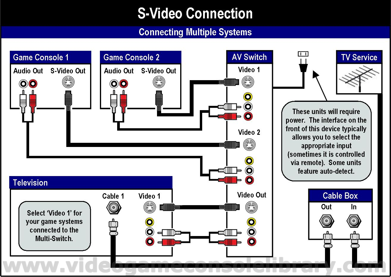 SV 6 tools connecting your game systems video game console library USB to HDMI Wiring-Diagram at creativeand.co