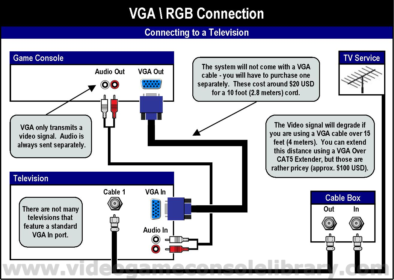VGA 1 tools connecting your game systems video game console library rca to vga wiring diagram at soozxer.org