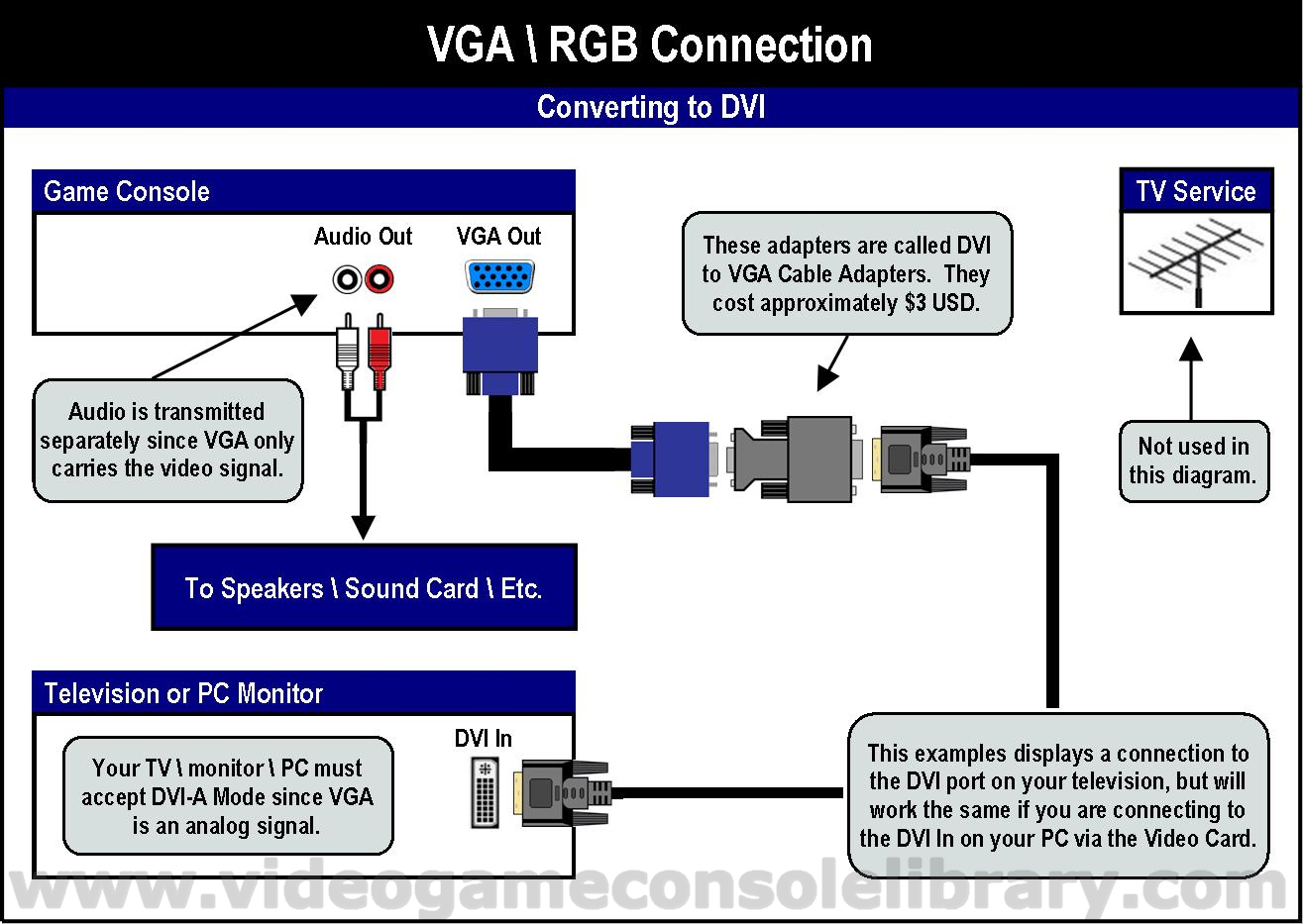 ... VGA 4 tools connecting your game systems video game console library vga  to rca cable diagram