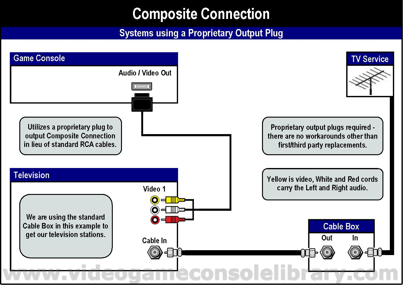 Tools Connecting Your Game Systems Video Console Library Cmp Wire Diagram In The Following Diagrams We Included Method To Convert Composite Connection Rf Event That You Have A Television Does Not Support